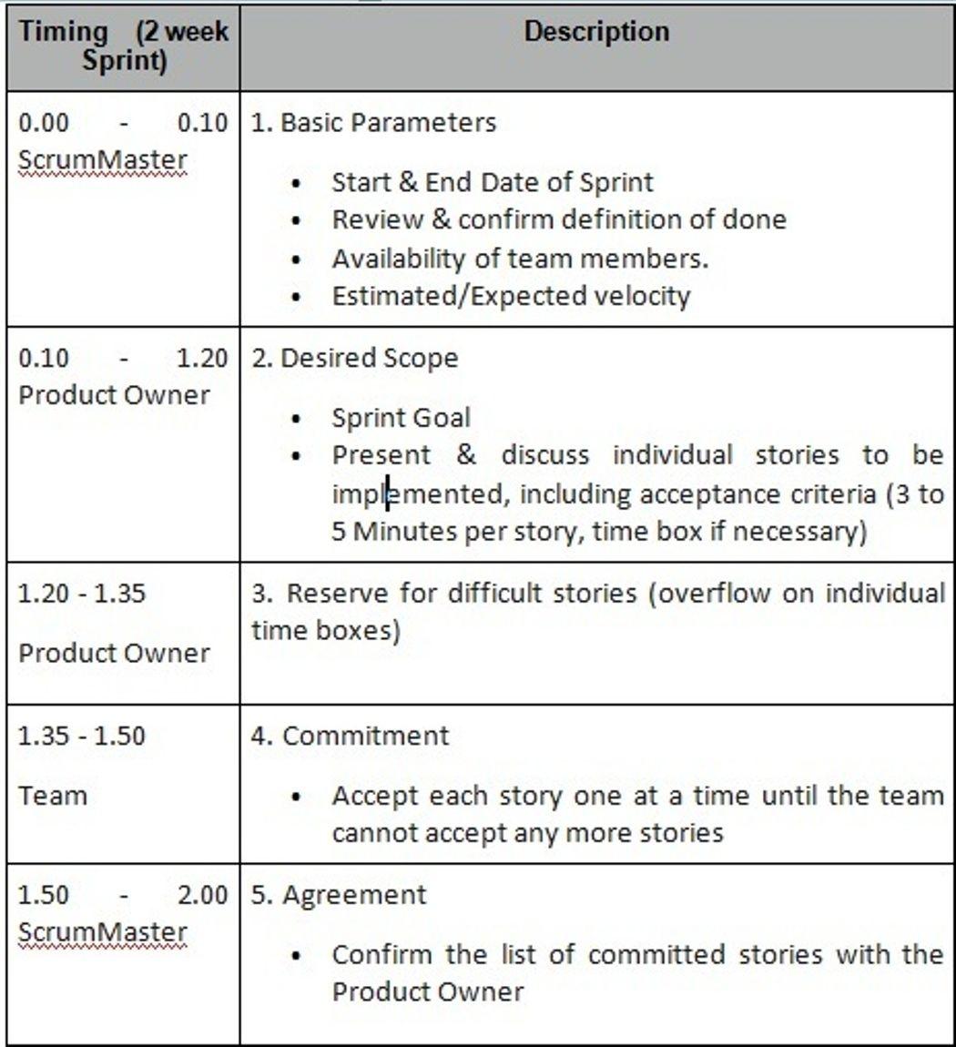 Sprint Planning 1 | Saat Network GmbH