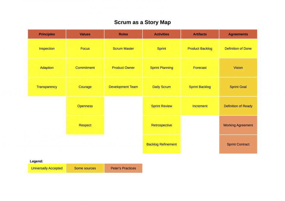 Graphic Display of Scrum as a Story Map