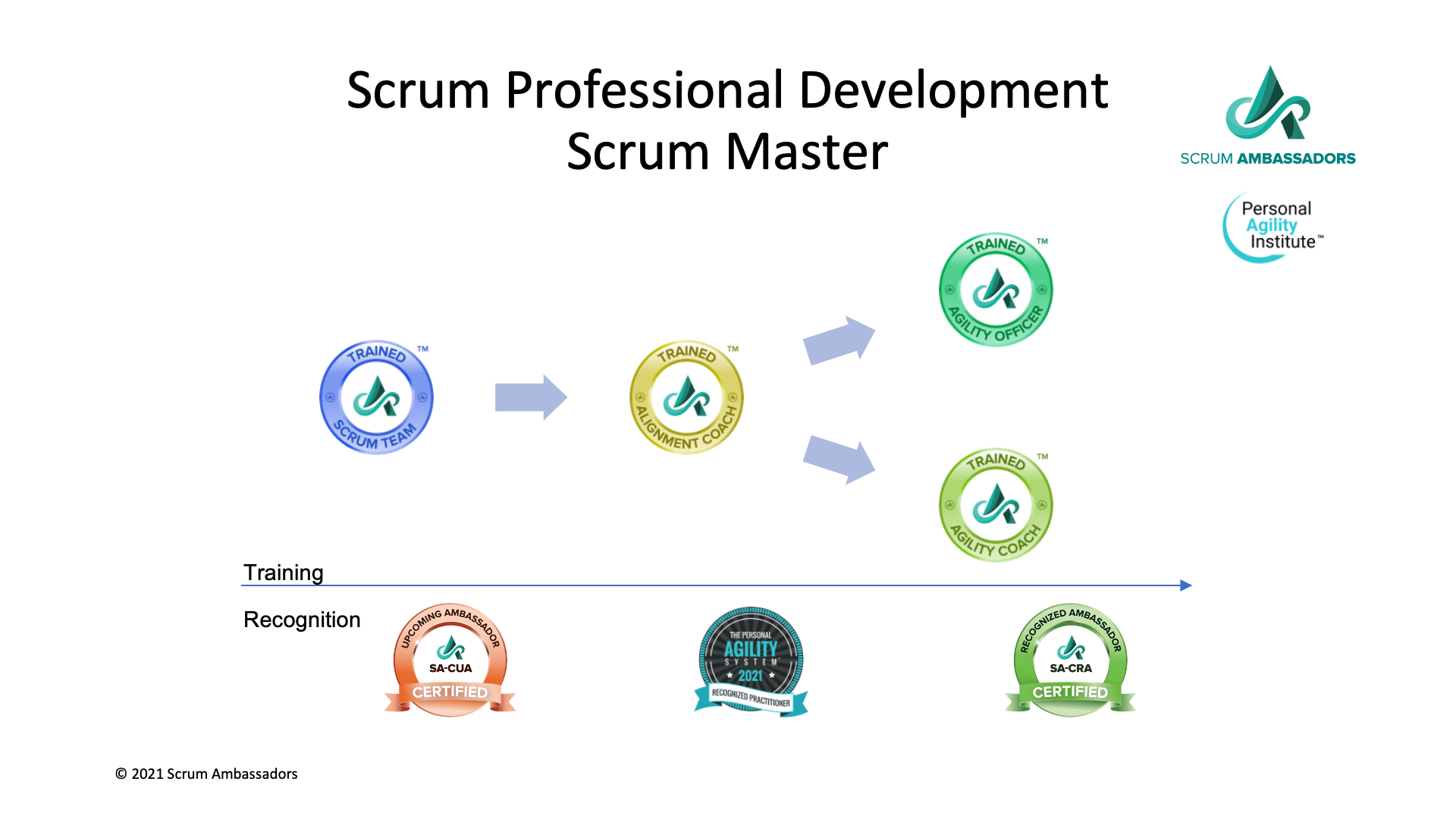 PARP Certification Program for Managers, Scrum Masters and Product Owners 211122A-PAS